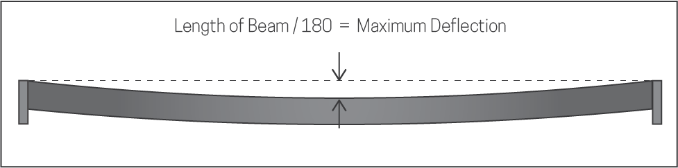 pallet rack beam deflection limit