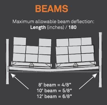 Beams_EN