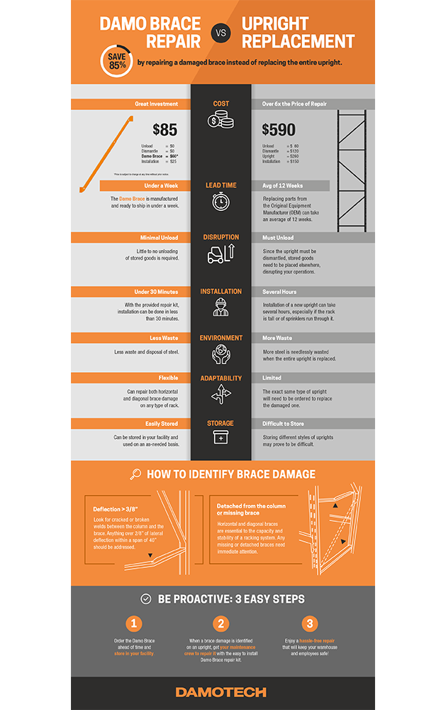 Brace Repair vs Upright Replacement Infographic
