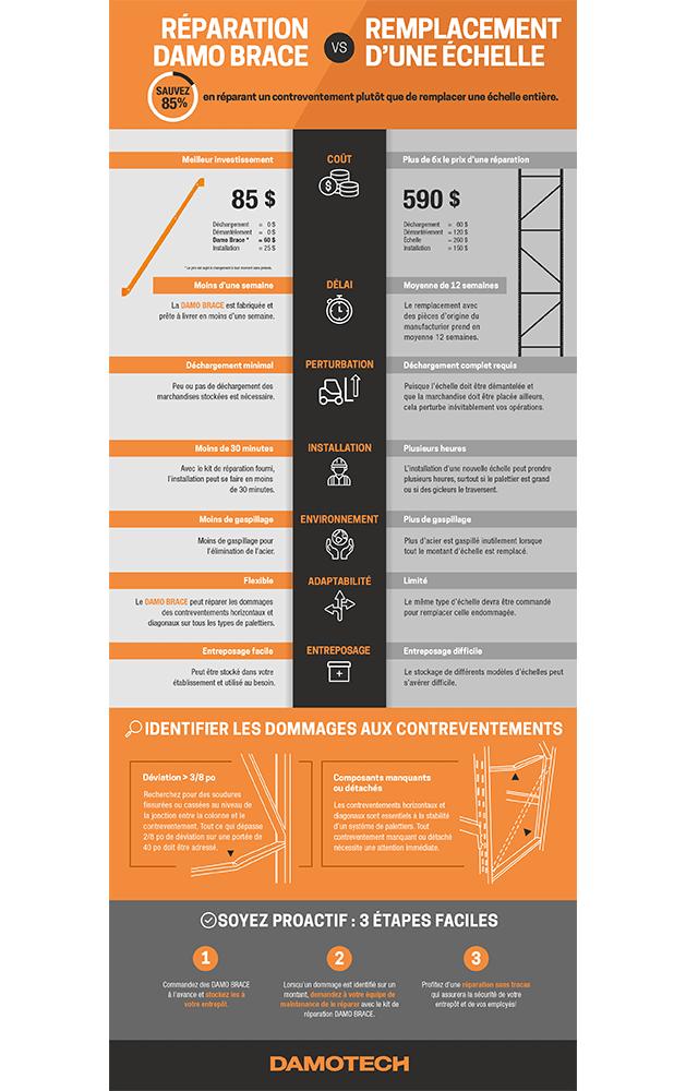 Reparation Contreventement avec Damo Brace vs Remplacement Echelle Infographie Damotech