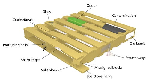 Example of a damaged pallet