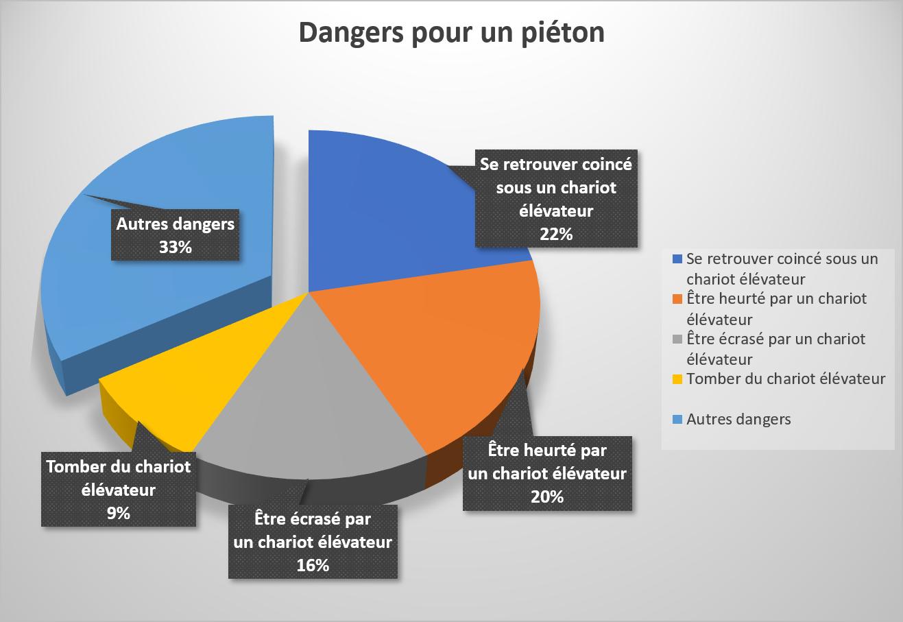 Dangers pour un piéton