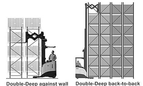 Double-Deep Against Wall