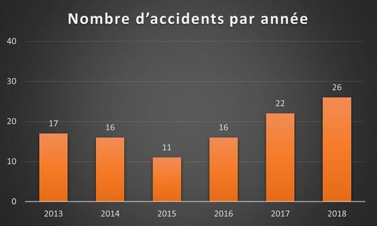 Figure 3_Nombre daccidents par année