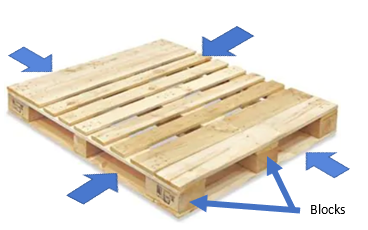 Four-way entry pallet