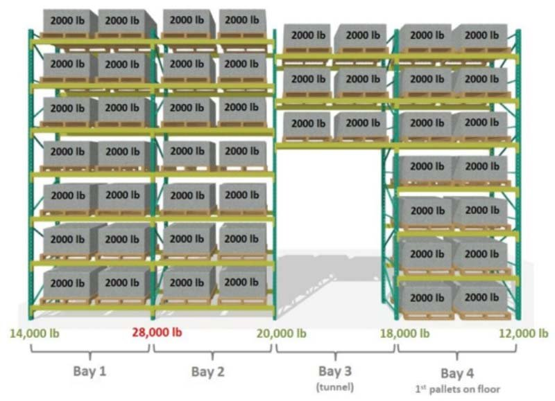 weight capacity distribution on pallet rack example
