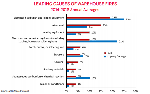 Leading Causes of Warehouse Fires