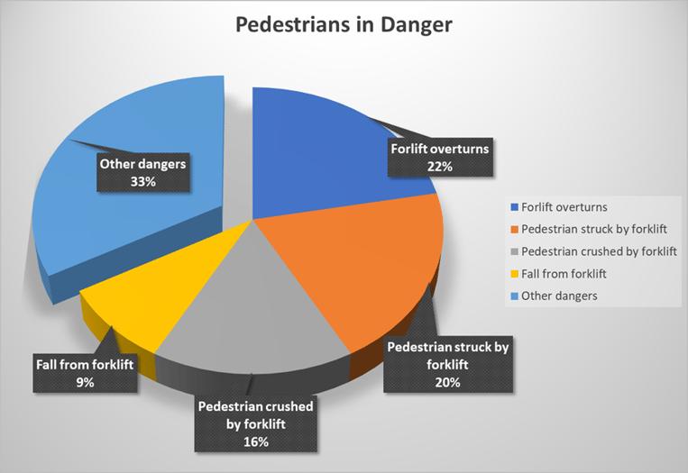 Pedestrians in danger pie chart