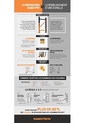 Infographie réparation vs remplacement d'une échelle de palettier