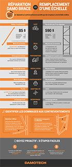 Reparation-Damo-Brace-vs-Remplacement-Echelle_Infographie_Damotech (low-res) FR