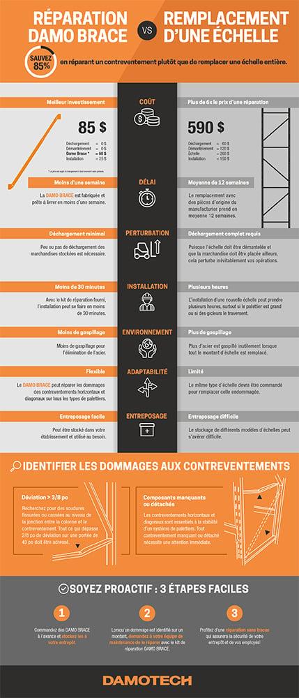 Reparation-Damo-Brace-vs-Remplacement-Echelle_Infographie_Damotech (low-res)