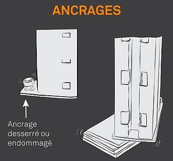 anchrages