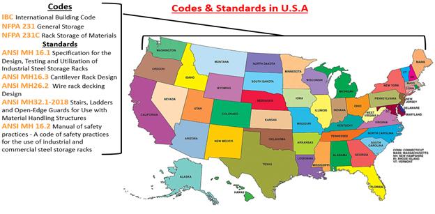 Normes et codes de sécurité des palettiers aux États-Unis