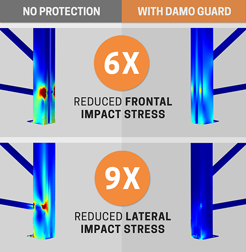 Frontal-lateral impact table damo guard